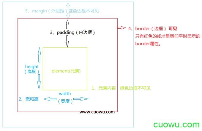 CSS盒模型