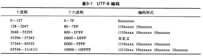 UTF-8 编码