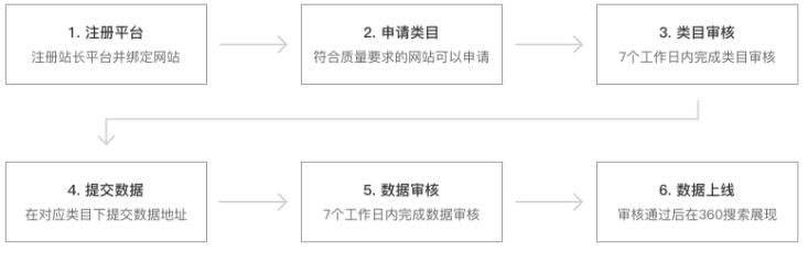 结构化数据接入步骤