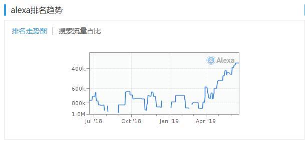 Alexa排名趋势