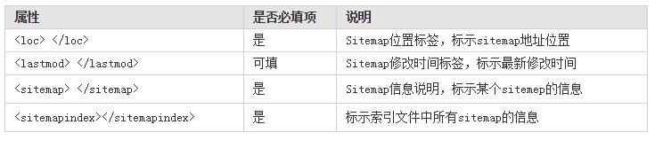 Sitemap索引文件标签说明