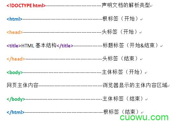 HTML文本的基本格式