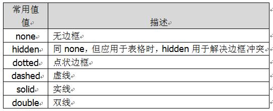 边框常用样式值